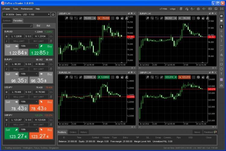 Plataforma de software de opciones binarias