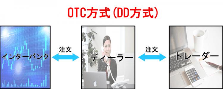 OTCpic