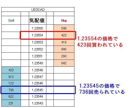 板情報の図解