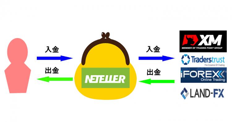 nettellerwalet