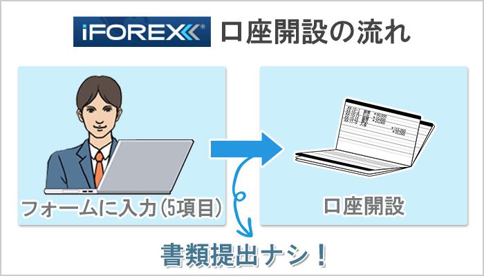 iFOREXの口座開設には提出書類が必要なし