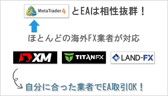 MT4を導入している海外FXブローカーならどこでもEA取引OK