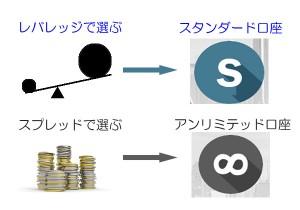 FBS口座選択のイメージ