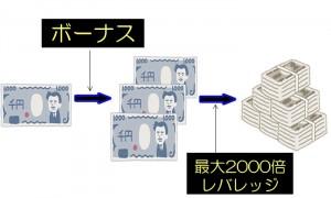 超ハイレバレッジ×ボーナスで資金効率抜群のイメージ