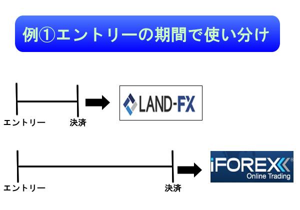 エントリーの期間で海外FXブローカーを使い分ける