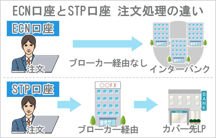ECN口座とSTP口座 注文処理の違い