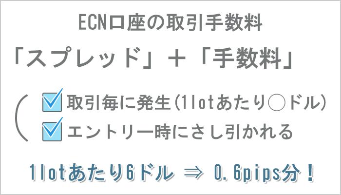 ECN口座の取引手数料