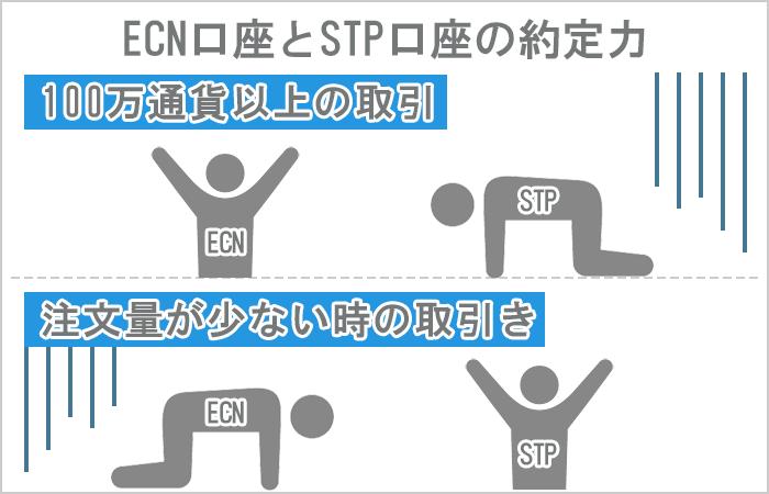 ECN口座とSTP口座、約定力の違い