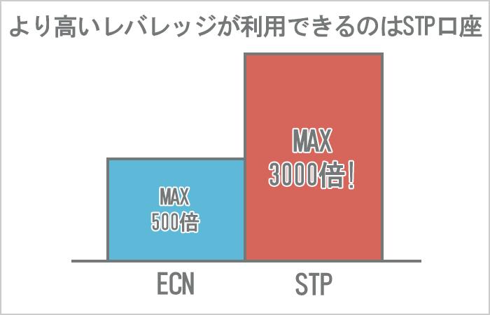 ECN口座とSTP口座のレバレッジ比較