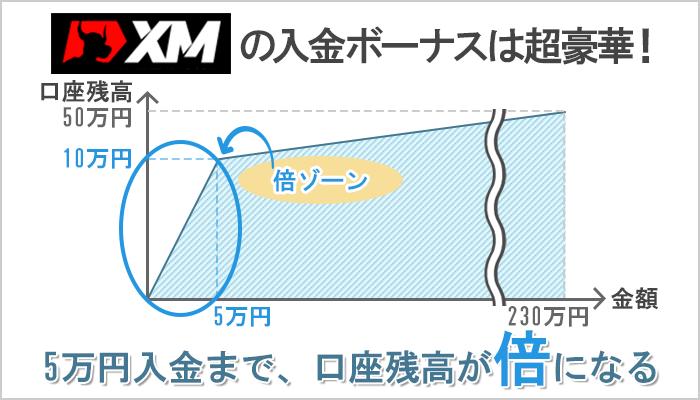 XMの100%入金ボーナスを受け取れば総額5万円入金するまで口座資金が倍になる