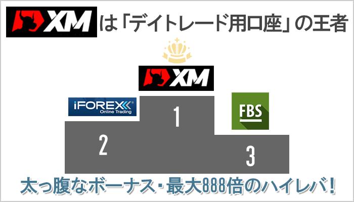 デイトレード用FX口座でXMの右にでる海外FX