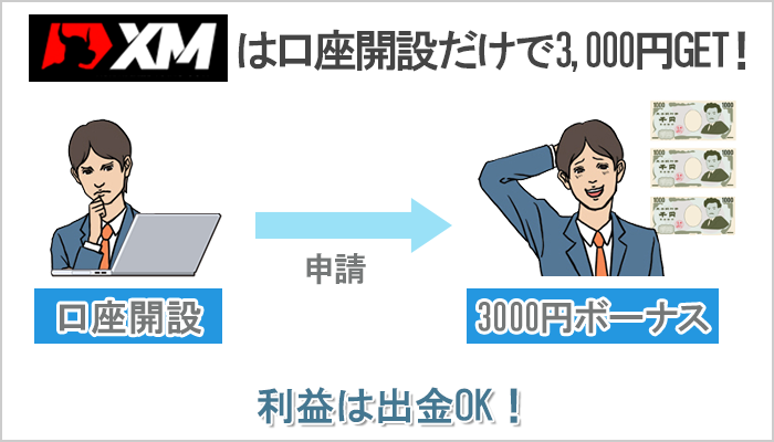XMは口座開設するだけで3000円分の入金ボーナスがもらえる
