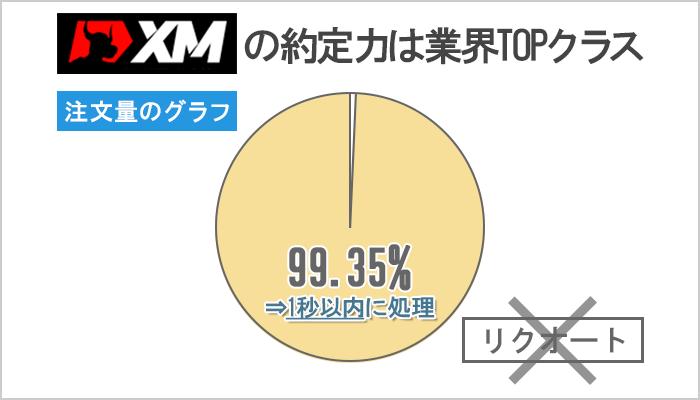 XMの約定力はかなり優秀!99.35%の注文が1秒以内に約定