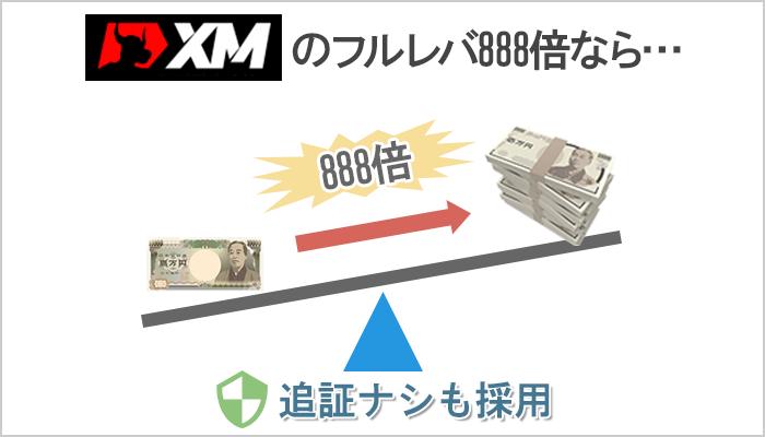 XMは最大レバレッジ888倍で追証なし