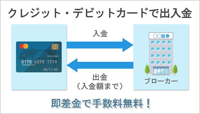 クレジットカード・デビットカードで入金した時の出金ルート
