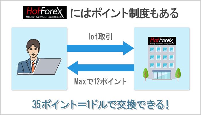 HotForexには取引で貯まるポイント制度あり