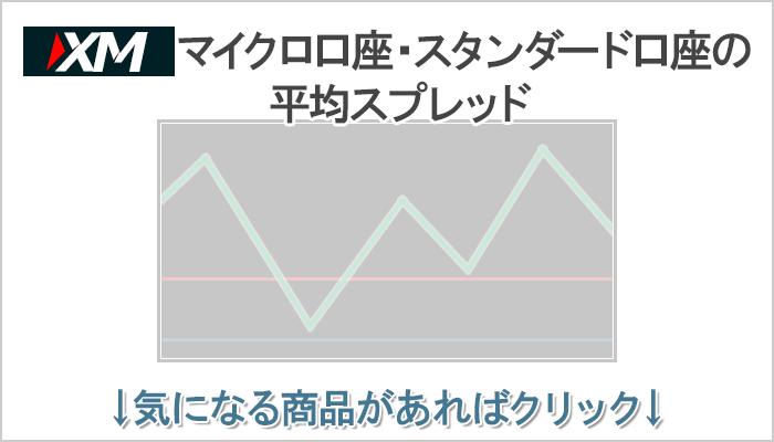 XMのマイクロ口座・スタンダード口座の平均スプレッド