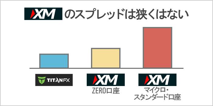 XMのスプレッドは他の海外FX業者と比べて狭くない