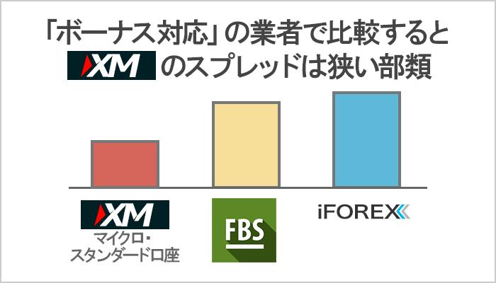 ボーナス対応の海外FX業者で比較すると、XMのスプレッドは狭い部類に入る